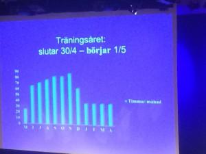 Mogrens träningsmängd på att år som aktiv.